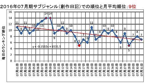 2016年07月期のサブジャンルでの順位と月平均順位0001-2