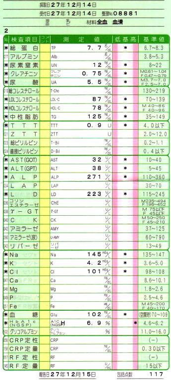 血液検査の結果20151215-2