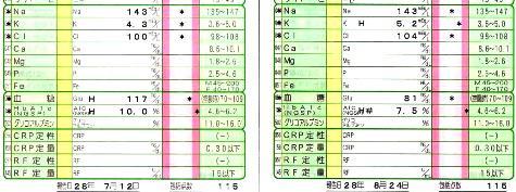 HbA1cの値-3