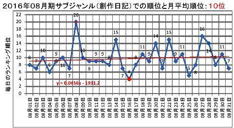 2016年08月期のサブジャンルでの順位と月平均順位0001-3