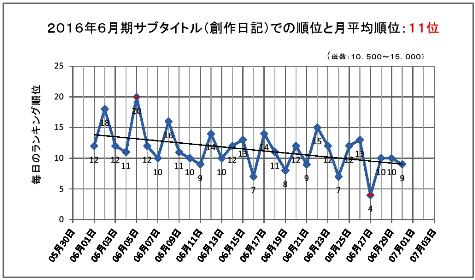 2016年6月期のサブタイトルでの順位と月平均順位0001-2