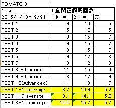 tomato3L2回目a