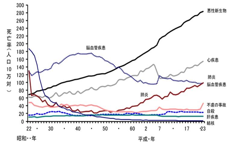 日本人死因