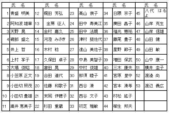 10月会報バス旅行参加者リスト2