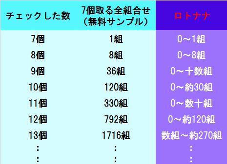 ロトナナで得られる予想組合せ数を示す表