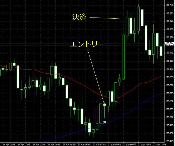 20160428eurjpy01.png