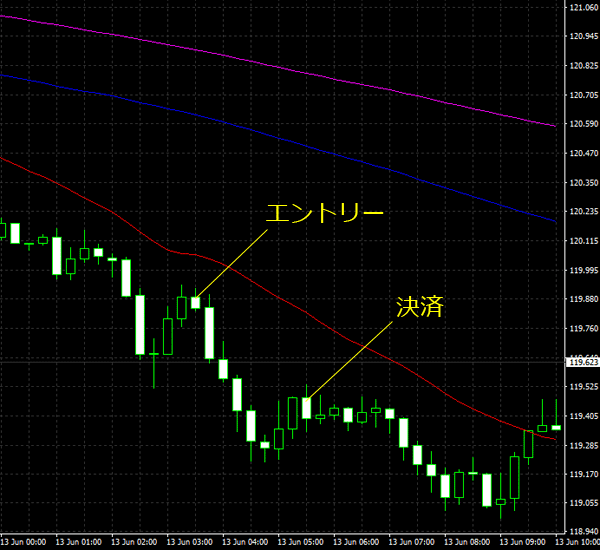 20160614eurjpy01.png