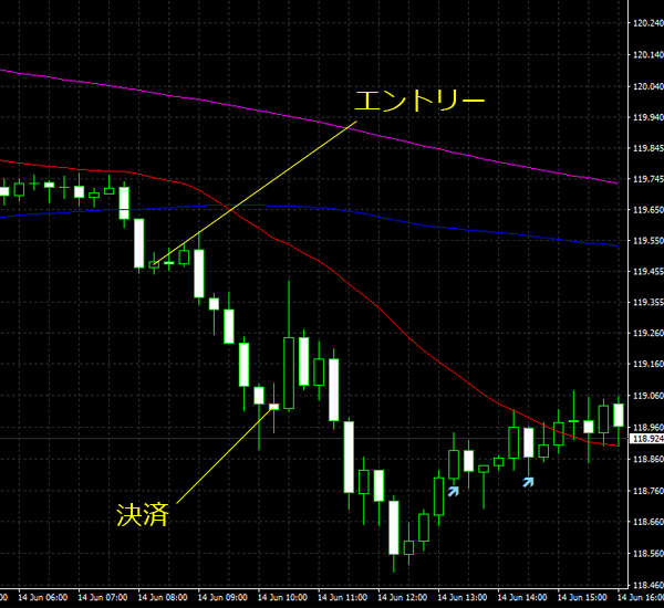 20160615eurjpy01.png