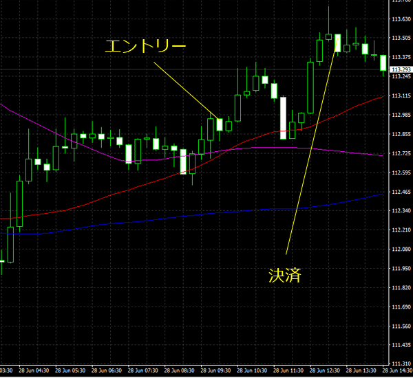 20160629eurjpy01.png