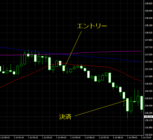 20160702gbpjpy01.png