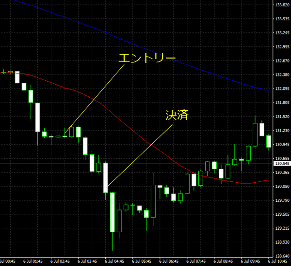 20160707gbpjpy01.png