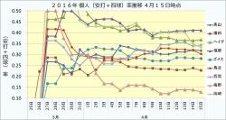 2016年個人(安打+四球)率推移4月15日時点