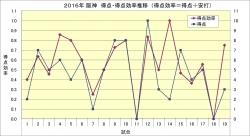 2016年得点・得点効率推移4月16日時点