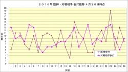 2016年阪神・対戦相手安打推移4月26日時点