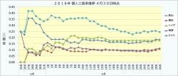 2016年個人三振率推移1_4月30日時点
