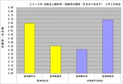 2016年先制点と勝敗率の関係5月3日時点