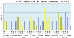 2016年対戦相手別先制点と勝敗の関係5月3日時点