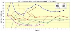2016年中継ぎ抑え投手通算被安打9回換算推移5月7日時点