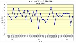 2016年先発投手投球回数推移