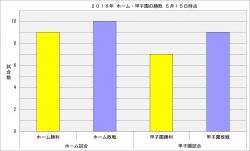 2016年ホーム・甲子園の勝敗5月15日時点