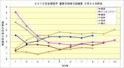 2016年先発投手通算与四球9回換算20160524時点
