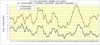 2016年阪神_4試合平均安打得点推移6月15日時点