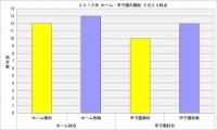 2016年ホーム_甲子園の勝敗6月20日時点