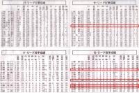 2016年セパ打撃成績投手成績6月20日時点.jpg