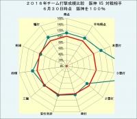 2016年チーム打撃成績比較_阪神対対戦相手6月30日時点