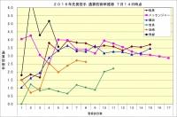 2016年先発投手通算防御率推移7月14日時点