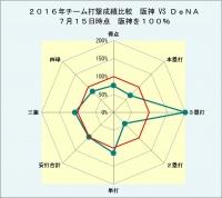 2,016年チーム打撃成績比較_対DeNA_7月15日時点
