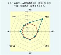2,016年チーム打撃成績比較_対中日_7月15日時点