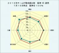 2,016年チーム打撃成績比較_対読売_7月15日時点