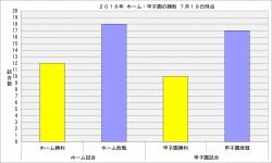 2016年ホーム・甲子園の勝敗7月19日時点