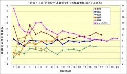 2016年先発投手通算被安打9回換算推移8月2日時点