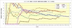 2016年中継ぎ抑え投手通算与四球9回換算8月3日時点