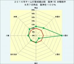 2016年チーム打撃成績比較対戦相手との比較8月8日時点