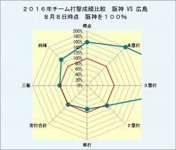 2016年チーム打撃成績比較対広島8月8日時点