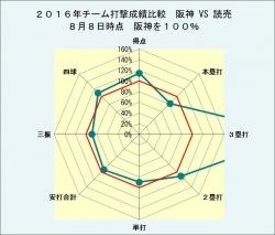 2016年チーム打撃成績比較対読売8月8日時点