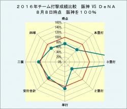 2016年チーム打撃成績比較対DeNA月8日時点