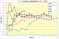 2016年先発投手通算防御率推移8月11日時点