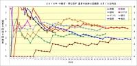 2016年中継ぎ抑え投手通算与四球9回換算推移8月15日時点