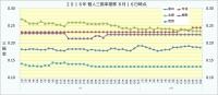 2016年個人三振率推移2_8月16日時点