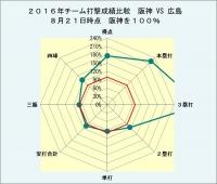 2016年チーム打撃成績比較阪神vs広島8月21日時点