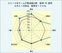 2016年チーム打撃成績比較阪神vs読売8月21日時点