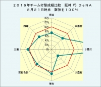 2016年チーム打撃成績比較阪神vsDeNA8月21日時点