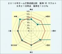 2016年チーム打撃成績比較阪神vsヤクルト8月21日時点