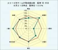 2016年チーム打撃成績比較阪神vs中日8月21日時点