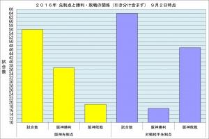 2016年先制点と勝敗の関係9月2日時点