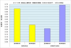 2016年先制点と勝敗率の関係9月2日時点